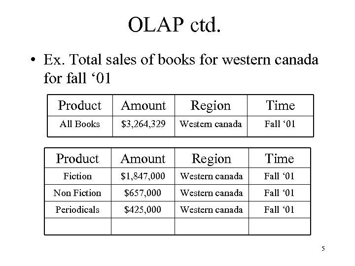 OLAP ctd. • Ex. Total sales of books for western canada for fall '
