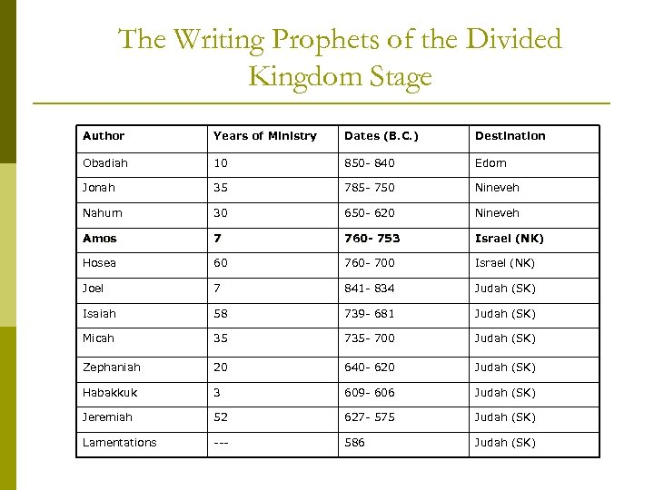 The Writing Prophets of the Divided Kingdom Stage Author Years of Ministry Dates (B.