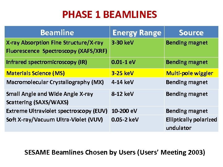 PHASE 1 BEAMLINES Beamline Energy Range Source X‐ray Absorption Fine Structure/X‐ray 3‐ 30 ke.