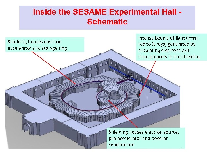Inside the SESAME Experimental Hall Schematic Shielding houses electron accelerator and storage ring Intense