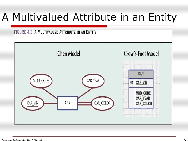 A Multivalued Attribute in an Entity Database Systems 6 e / Rob & Coronel