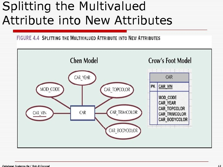 Splitting the Multivalued Attribute into New Attributes Database Systems 6 e / Rob &
