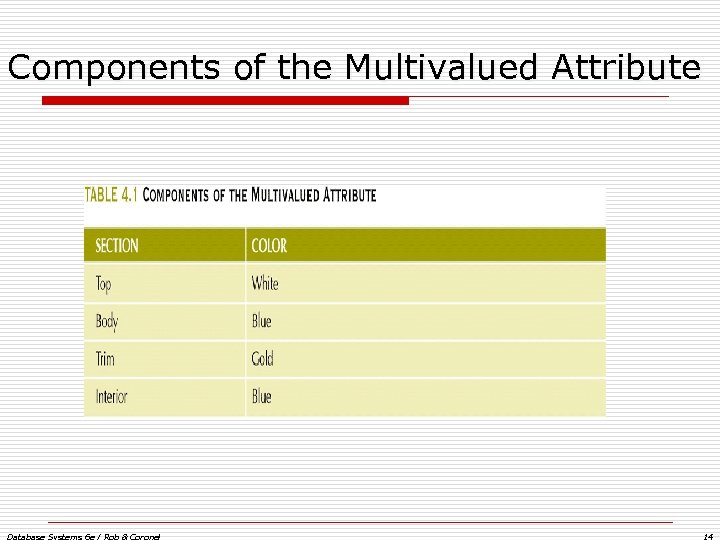 Components of the Multivalued Attribute Database Systems 6 e / Rob & Coronel 14