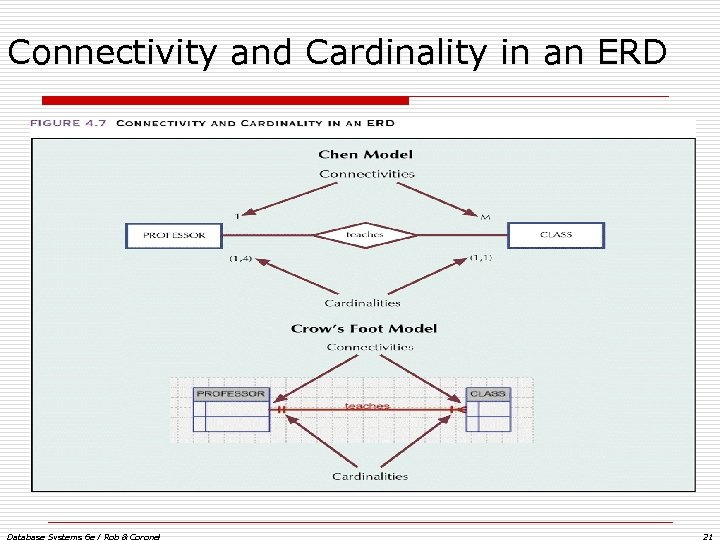 Connectivity and Cardinality in an ERD Database Systems 6 e / Rob & Coronel