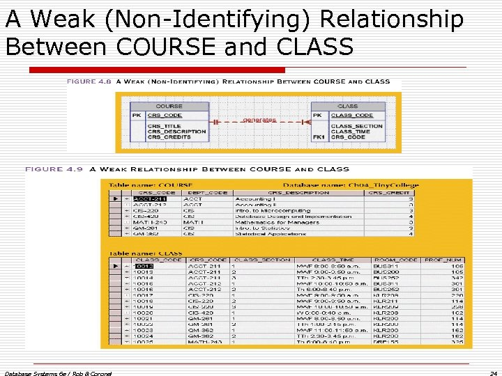 A Weak (Non-Identifying) Relationship Between COURSE and CLASS Database Systems 6 e / Rob