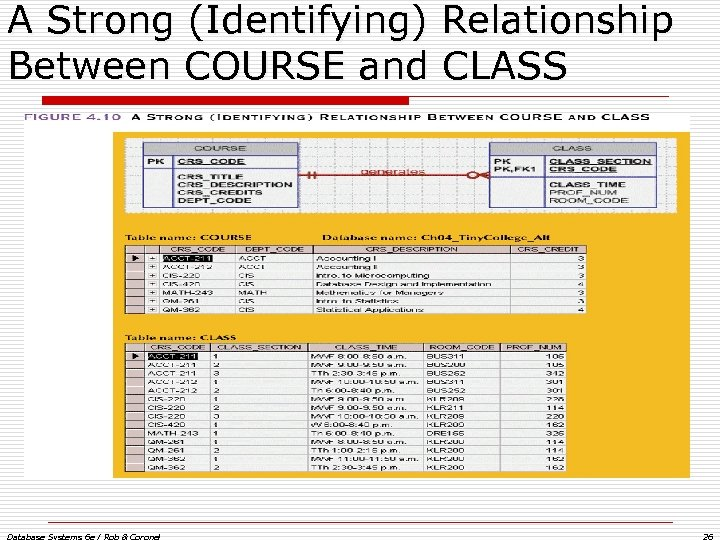 A Strong (Identifying) Relationship Between COURSE and CLASS Database Systems 6 e / Rob