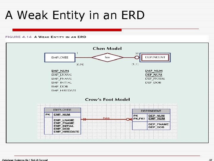 A Weak Entity in an ERD Database Systems 6 e / Rob & Coronel