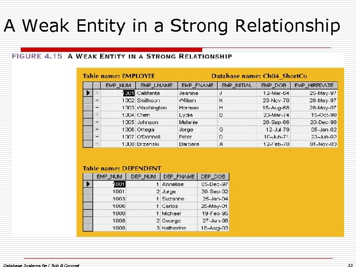 A Weak Entity in a Strong Relationship Database Systems 6 e / Rob &