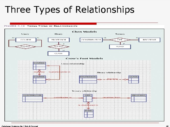 Three Types of Relationships Database Systems 6 e / Rob & Coronel 36