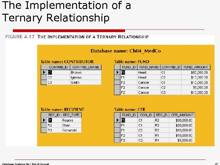 The Implementation of a Ternary Relationship Database Systems 6 e / Rob & Coronel