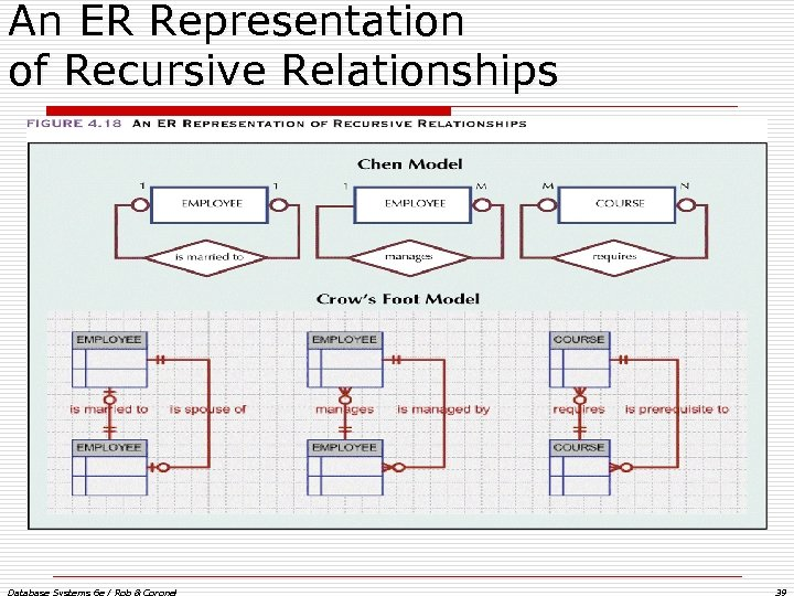 An ER Representation of Recursive Relationships Database Systems 6 e / Rob & Coronel