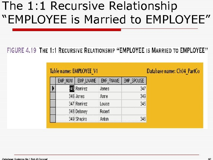 "The 1: 1 Recursive Relationship ""EMPLOYEE is Married to EMPLOYEE"" Database Systems 6 e"