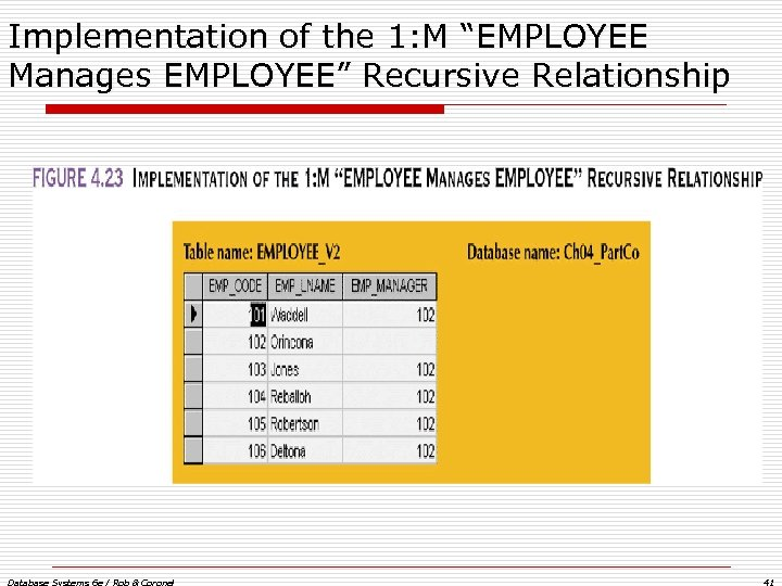 "Implementation of the 1: M ""EMPLOYEE Manages EMPLOYEE"" Recursive Relationship Database Systems 6 e"