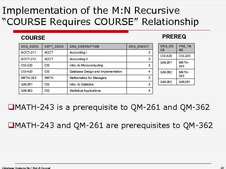 "Implementation of the M: N Recursive ""COURSE Requires COURSE"" Relationship PREREQ COURSE CRS_CODE DEPT_CODE"