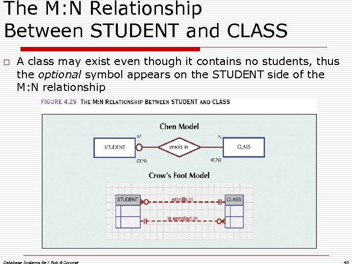 The M: N Relationship Between STUDENT and CLASS o A class may exist even