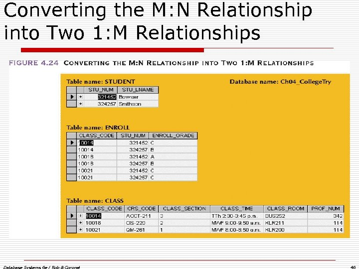 Converting the M: N Relationship into Two 1: M Relationships Database Systems 6 e