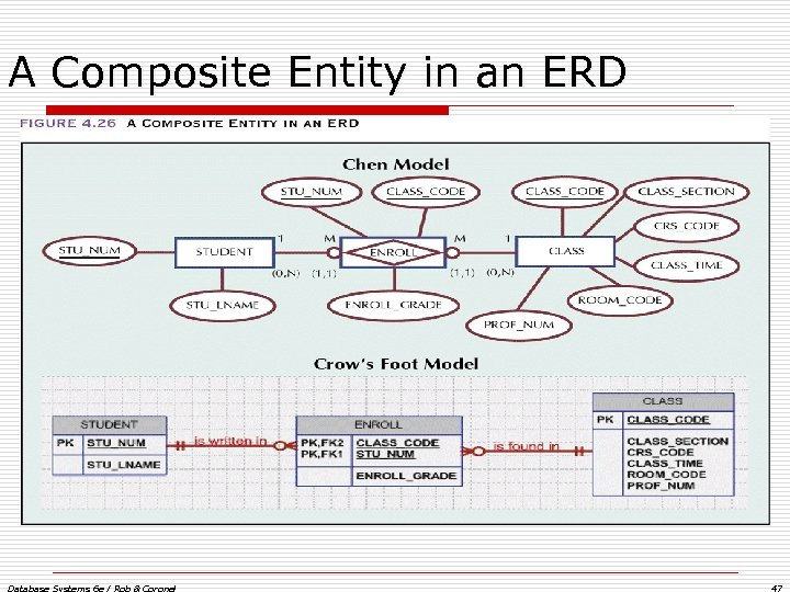 A Composite Entity in an ERD Database Systems 6 e / Rob & Coronel