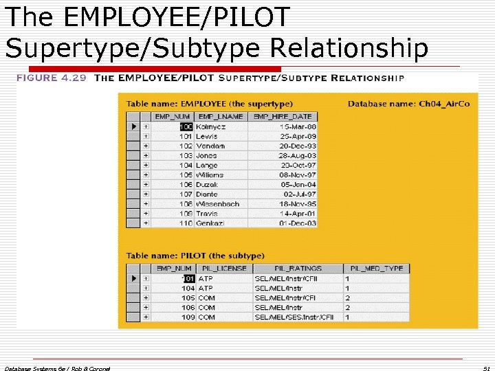 The EMPLOYEE/PILOT Supertype/Subtype Relationship Database Systems 6 e / Rob & Coronel 51