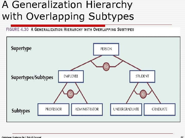 A Generalization Hierarchy with Overlapping Subtypes Database Systems 6 e / Rob & Coronel