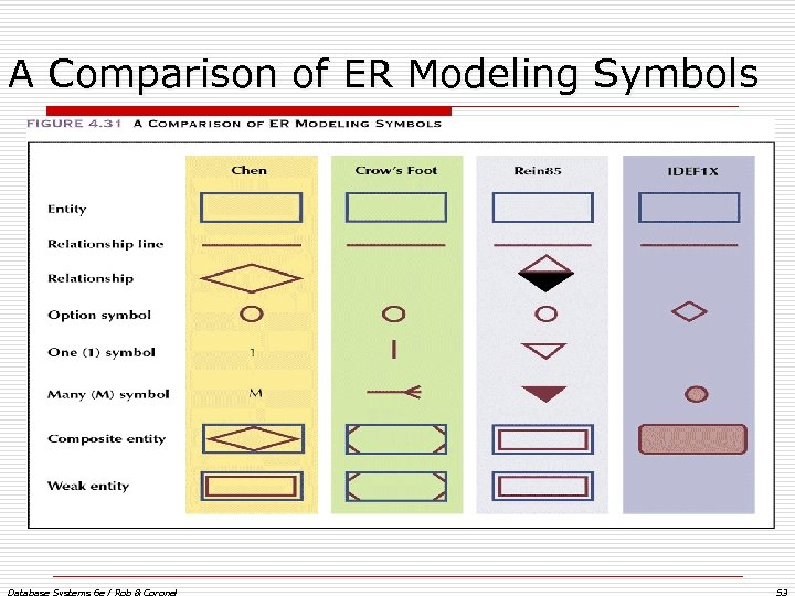 A Comparison of ER Modeling Symbols Database Systems 6 e / Rob & Coronel