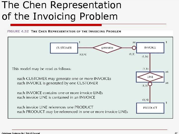 The Chen Representation of the Invoicing Problem Database Systems 6 e / Rob &