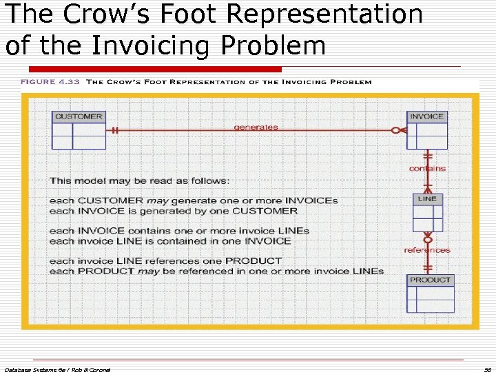The Crow's Foot Representation of the Invoicing Problem Database Systems 6 e / Rob
