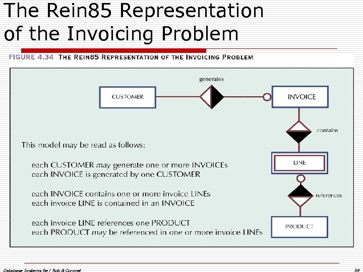 The Rein 85 Representation of the Invoicing Problem Database Systems 6 e / Rob