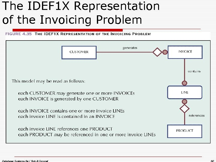 The IDEF 1 X Representation of the Invoicing Problem Database Systems 6 e /