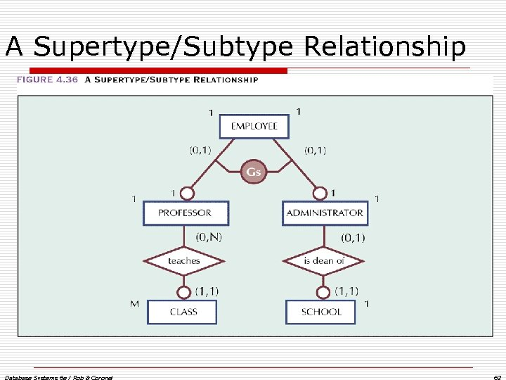 A Supertype/Subtype Relationship Database Systems 6 e / Rob & Coronel 62
