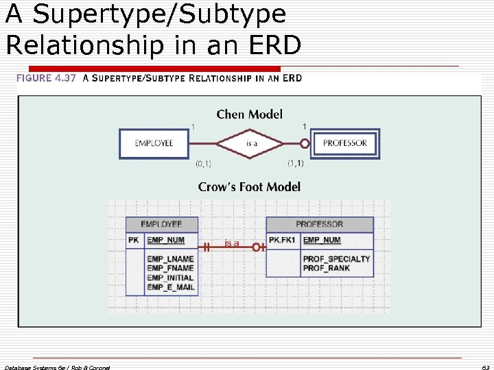 A Supertype/Subtype Relationship in an ERD Database Systems 6 e / Rob & Coronel
