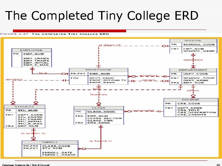 The Completed Tiny College ERD Database Systems 6 e / Rob & Coronel 65