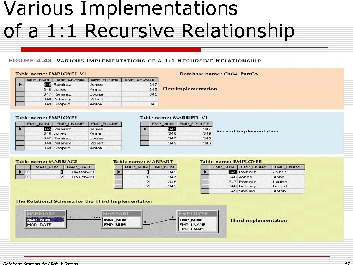 Various Implementations of a 1: 1 Recursive Relationship Database Systems 6 e / Rob