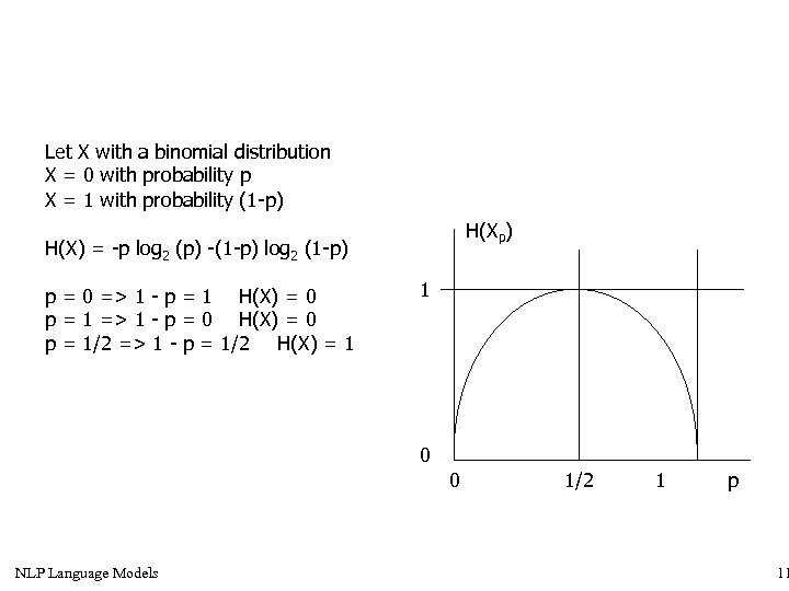 Let X with a binomial distribution X = 0 with probability p X =