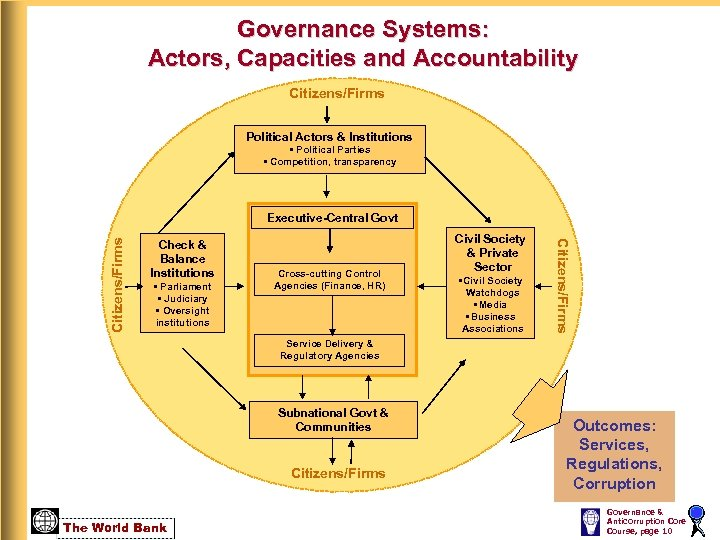 Governance Systems: Actors, Capacities and Accountability Citizens/Firms Political Actors & Institutions • Political Parties