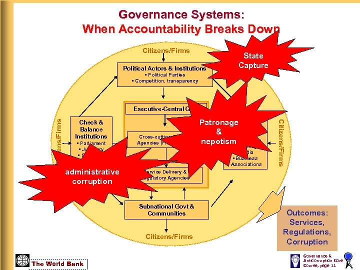 Governance Systems: When Accountability Breaks Down Citizens/Firms Political Actors & Institutions State Capture •