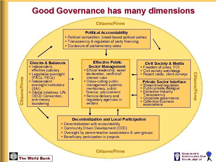 Good Governance has many dimensions Citizens/Firms Checks & Balances • Independent, effective judiciary •