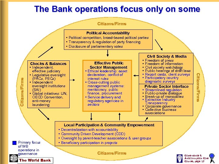 The Bank operations focus only on some Citizens/Firms Checks & Balances • Independent, effective