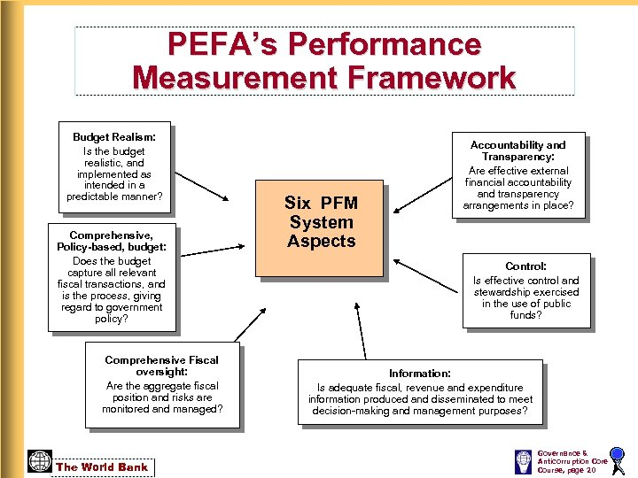 PEFA's Performance Measurement Framework Budget Realism: Is the budget realistic, and implemented as intended