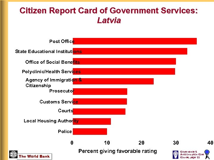 Citizen Report Card of Government Services: Latvia Post Office State Educational Institutions Office of