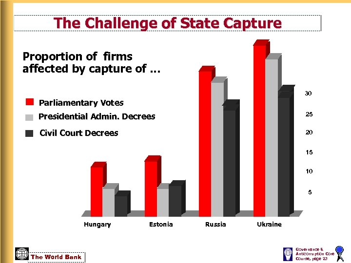 The Challenge of State Capture Proportion of firms affected by capture of … 30