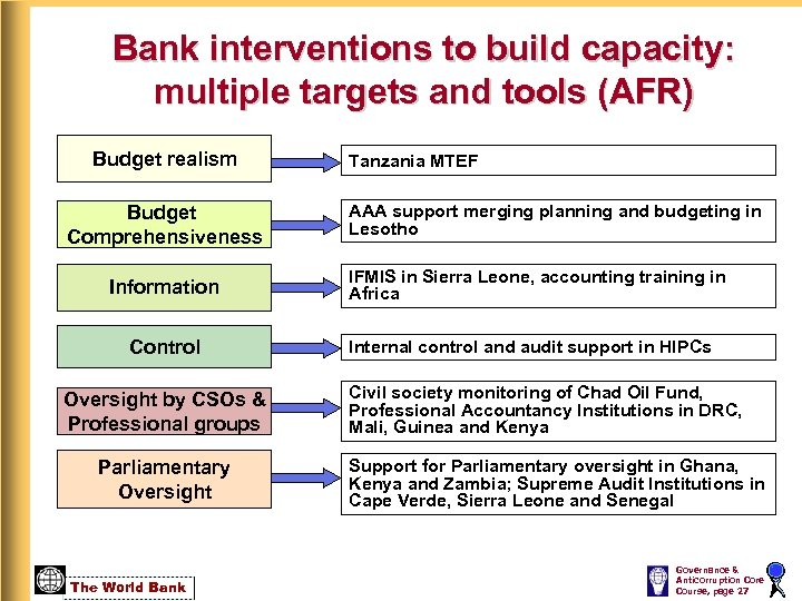 Bank interventions to build capacity: multiple targets and tools (AFR) Budget realism Budget Comprehensiveness