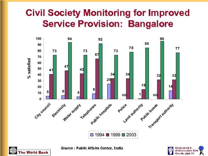 Civil Society Monitoring for Improved Service Provision: Bangalore The World Bank Source : Public