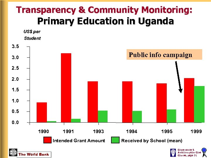 Transparency & Community Monitoring: Primary Education in Uganda US$ per Student 3. 5 Public