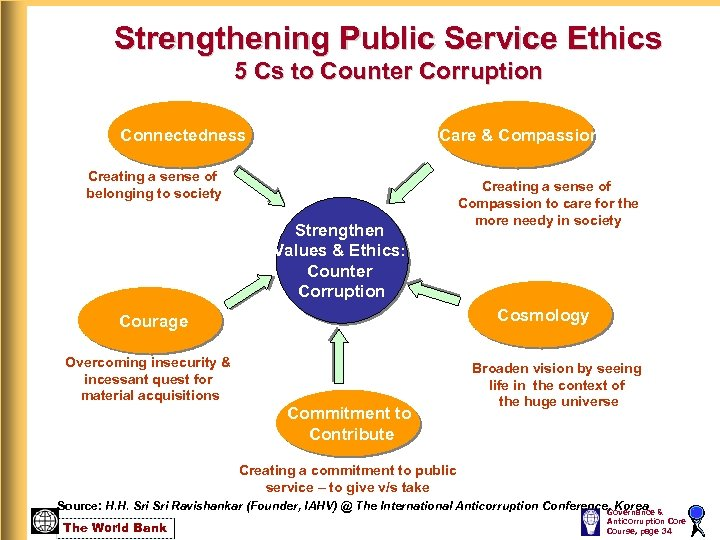 Strengthening Public Service Ethics 5 Cs to Counter Corruption Connectedness Care & Compassion Creating