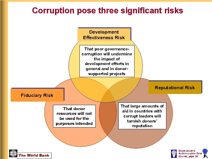 Corruption pose three significant risks Development Effectiveness Risk That poor governancecorruption will undermine the