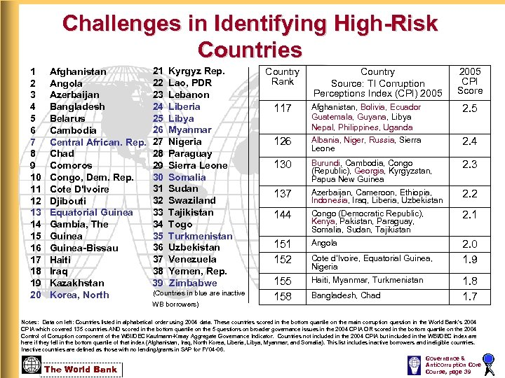 Challenges in Identifying High-Risk Countries 1 2 3 4 5 6 7 8 9