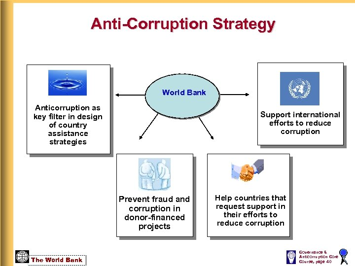 Anti-Corruption Strategy World Bank Anticorruption as key filter in design of country assistance strategies
