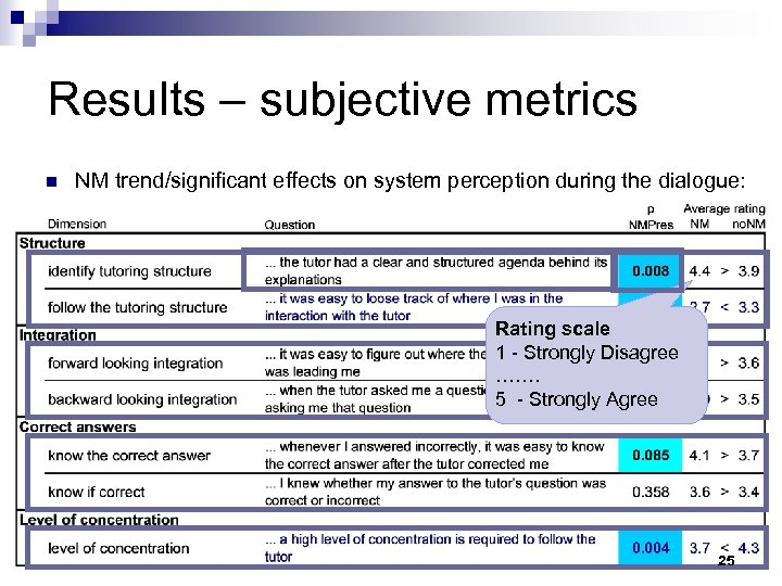 Results – subjective metrics n NM trend/significant effects on system perception during the dialogue: