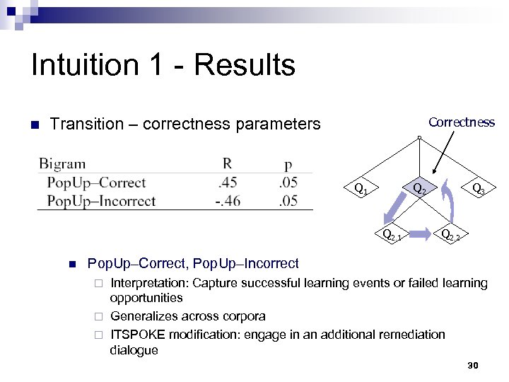 Intuition 1 - Results n Correctness Transition – correctness parameters Q 1 Q 2.