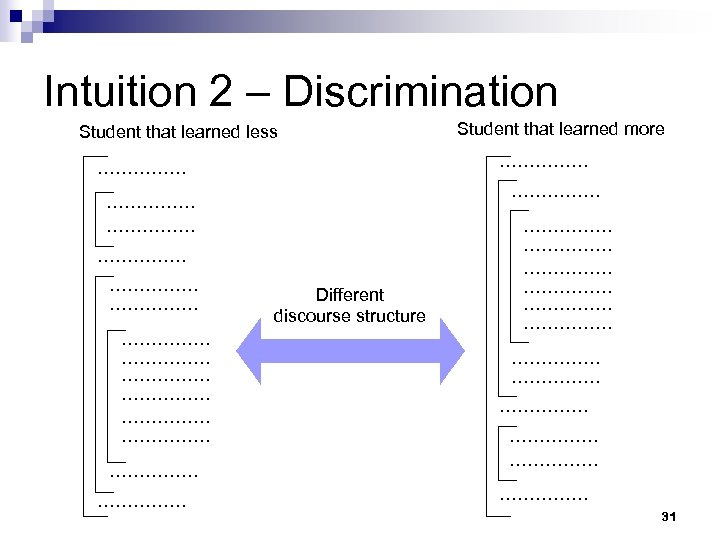 Intuition 2 – Discrimination Student that learned less …………… …………… …………… …………… Different discourse